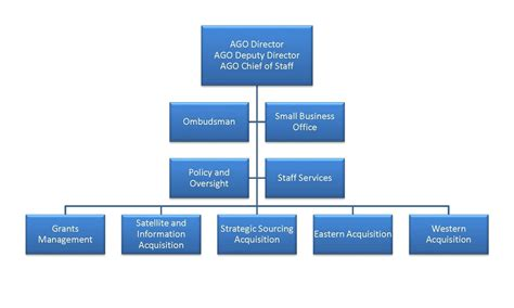 org chart small office organizational structure style yvotube