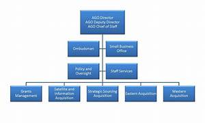 Organization Chart    Noaa Acquisition And Grants Office