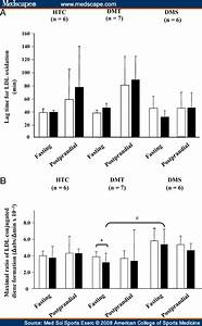 Hdl Atheroprotection By Aerobic Exercise Training In Type