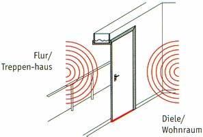 Din 4109 Türen : technische t ren ~ Lizthompson.info Haus und Dekorationen