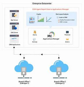 End User Monitoring Tools
