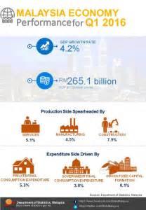 Malaysia Economy 2016