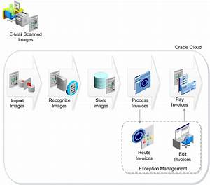 Oracle automated invoice processing for Oracle automated invoice processing