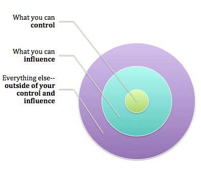 spheres  control  art  coaching teachers