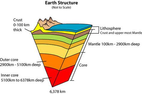 wsc10science earth structure