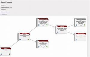 getting started with openerp With document management system odoo