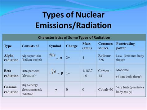 Nuclear Chemistry Review & Calculations