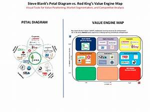 Steve Blank U2019s Petal Diagram Vs  Rod King U2019s Value Engine