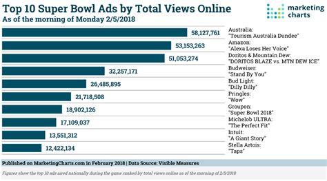 Super Bowl 2018 Data [Updated] - Marketing Charts