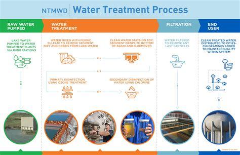 water disinfection process www pixshark com images