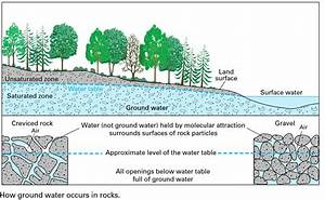 Groundwater Is The Saturated Zone Of Soil  Rock Below The