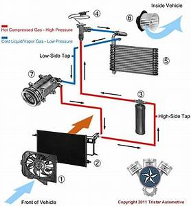 What Are The Main Components In An Air Conditioner Unit