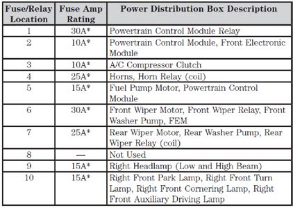 ford windstar central junction box diagram