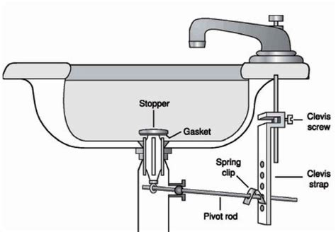 installing moen kitchen kitchen sink drain assembly diagram the home design