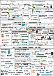 Selected Platforms And Tools In The Open  Big  Data Cloud