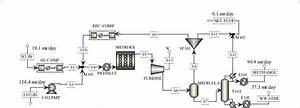 Process Flow Diagram Of The Methanol Plant