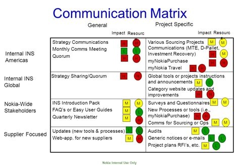 Communication Matrix Template Image Collections