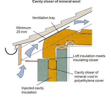 cold roof detail insulation  rafters google search