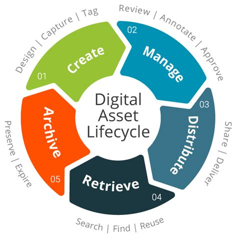 What Is Digital Asset Management (dam)?  Filecamp. Optical Fiber Cable Manufacturers. Information Technology Certifications List. State Health Insurance Assistance Program. Registered Nurse Online Programs. Business Workshops And Seminars. Long Term Care Insurance Ny Tx Payday Loans. Aflac Life Insurance Reviews. How To Read Contact Lense Prescription