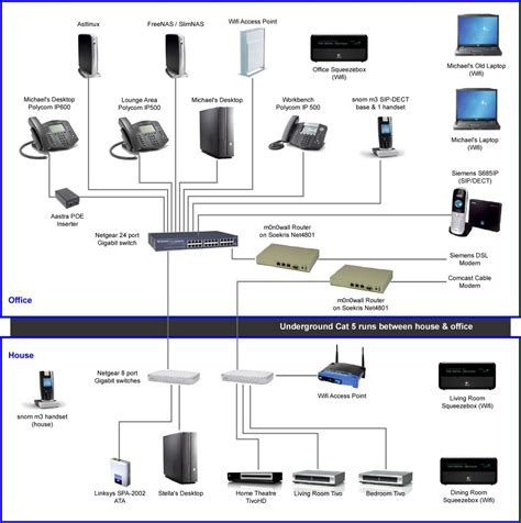 Updated Home Office Network Diagram Graves Soho
