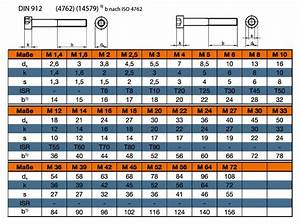 Schrauben Din 912 : din 912 zylinderschraube mit innensechskant online kaufen ~ A.2002-acura-tl-radio.info Haus und Dekorationen