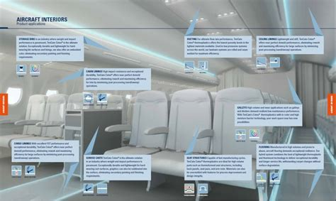 shaping  future  aircraft interior composites