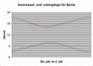 Sonnenauf Und Untergang Berechnen : image gallery sonnenaufgangszeiten ~ Themetempest.com Abrechnung
