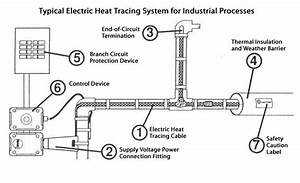 Is Your Process Right For Heat Tracing