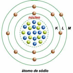 QUÍMICA LEGAL A estrutura atômica