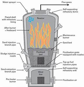 Dedicated Fluidised Bed Incineration  The Degremont U00ae Thermylis-htfb Incinerator