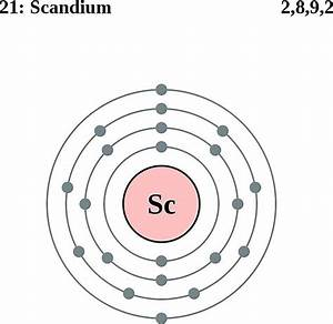 Scandium Facts  Symbol  Discovery  Properties  Uses