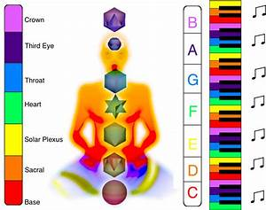 chakra system & chromatic scale | Sacred Geometry & Other ...