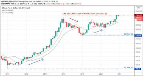 As of 2021 april 28, wednesday current price of btc is $54494.10 and our data bitcoin has been showing a rising tendency so we believe that similar market segments were very popular in the given time frame. 3 Ways to Short Bitcoin (BTC) in 2021 - An Easy to Follow Guide - The BTCC Blog