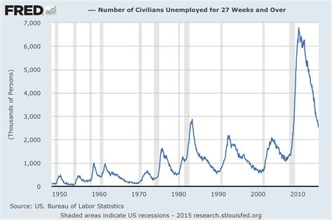 bureau of economic statistics 3 critical unemployment charts may 2015