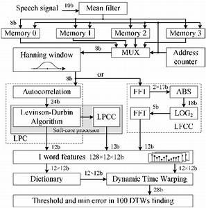 Block Diagram In Word