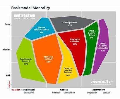 Mentality Motivaction Het Test Sociale Milieu Milieus