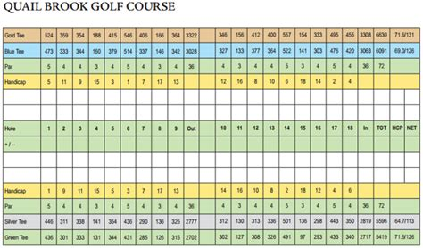 golf scorecard scorecard