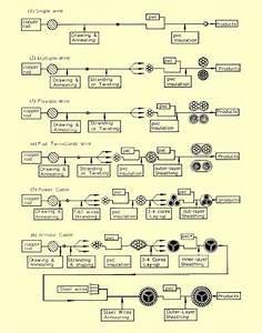 The Manufacturing Process Flowcharts For Examples Of