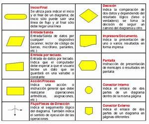 Programacion Y Algo Mas      Unidad 1  Diagrama De Flujo