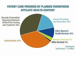 Planned Parenthood Kinds Of Services United Methodist