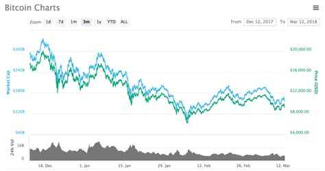 You'll find the historical bitcoin market data for the selected range of dates. Bitcoin Trillion Dollar Market Cap Melon Ethereum - Clear Lighting