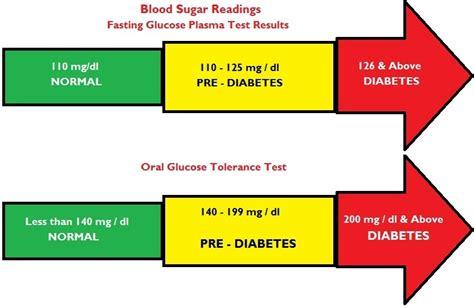 blood sugar symptoms normal blood glucose levels