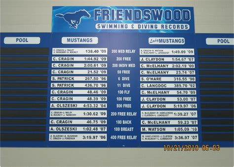 swim athletic boards record boards roster boards