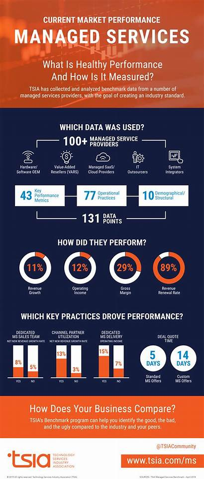 Infographic Managed Services Tsia Kpis Kpi Graphics