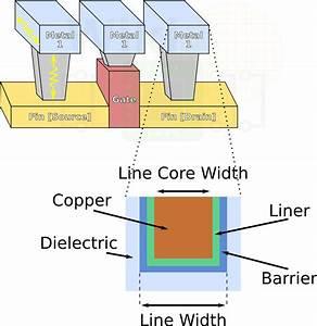 Iedm 2017   Isscc 2018  Intel U2019s 10nm  Switching To Cobalt