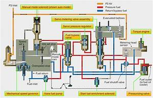 Aircraft Systems  Turbine Engine Fuel System U2014general