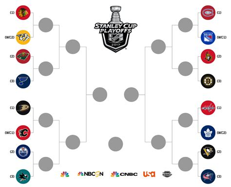 nhl playoff format      system work