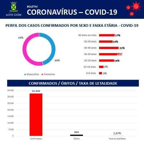 Covid-19 - Boletim Santo André – 22/01/2021