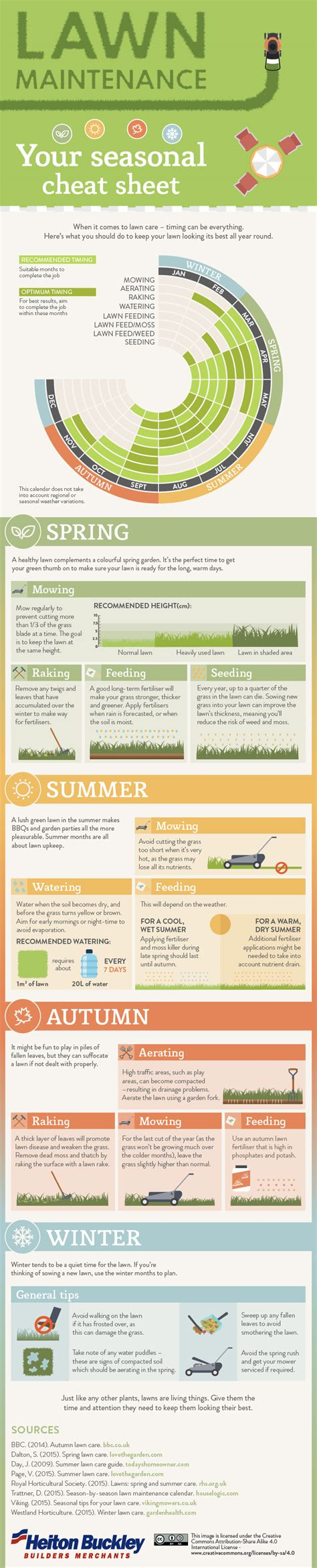 cheat sheet to a fabulous lawn daily infographic
