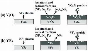 Schematic Diagram Of Yttrium Oxyfluoride Film Deposition
